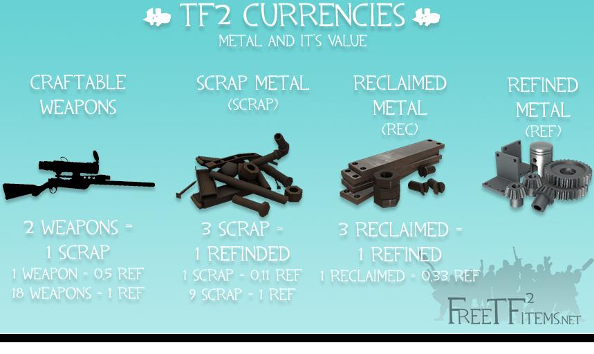 Can someone explain how the tf2 currency works??? - Team Fortress 2